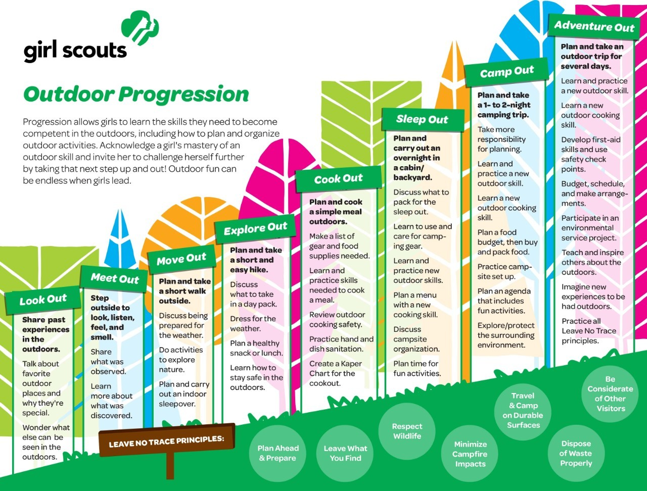 Girl Scouts' Outdoor Progression Chart
